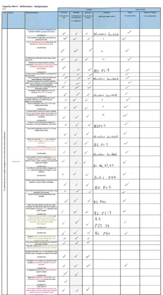 Different Variations Can Be Made To Include Or Exclude Year Level  Labelling, Statement Elaborations, And/or The Removal Of Curriculum Jargon;  ...  Blank Method Statement